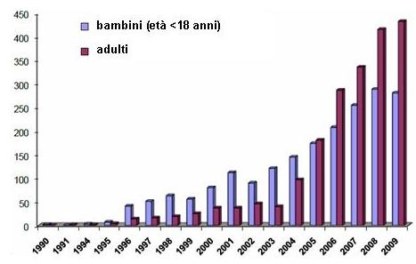 Grafico relativo al numero di trapianti di cellule staminali provenienti da SCO