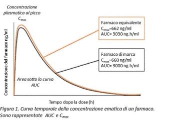 Figura 1 curva di assorbimento