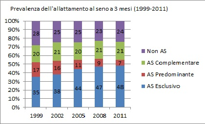 prevalenza allattamento a 3 mesi (dati 2008-2011)
