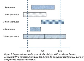 Figura 2 test di bioequivalenza