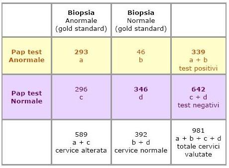 esempio di calcolo di valore predittivo