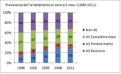 prevalenza allattamento a 5 mesi (dati 2008-2011)