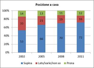 Posizione nel sonno a casa (dati 2002-2011)