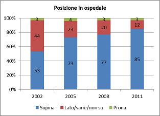 Posizione nel sonno in ospedale (dati 2002-2011)