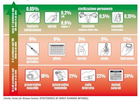 Figura 1. Efficacia per uso tipico dei diversi metodi contraccettivi (fonte CDC)