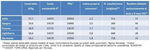 Tabella. Confronto prezzi latte artificiale in diversi paesi europei