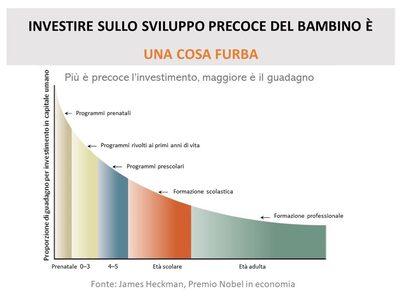 Guadagno per investimento in capitale umano rispetto all'età di attuazione degli interventi