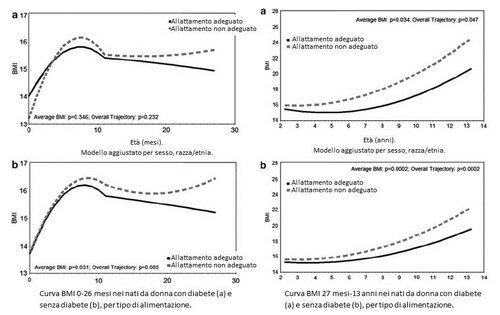 BMI in nati di donne con o senza diabete allattati o meno