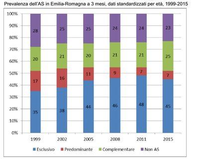 prevalenza allattamento a 3 mesi (dati 2015)