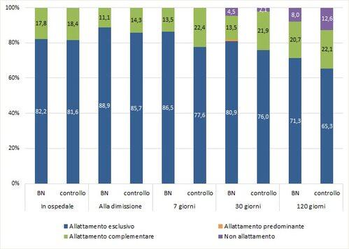 Grafico che riporta la prevalenza di allattamento nei vari momenti dello studio