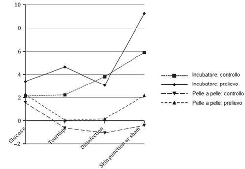 Incremento del flusso di sangue nella corteccia somatosensitiva controlaterale durante un prelievo nei neonati in incubatrice o in KMC [2]