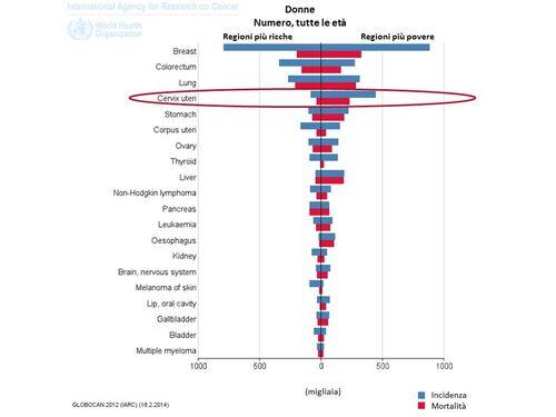 Grafico rappresentante la stima dei nuovi casi di tumore e di mortalità nel 2012 confrontati fra i paesi ricchi ed i paesi Poveri. Cervice uterina: Incidenza: 83 R, 409 P. Mortalità: 40 R, 234 P.