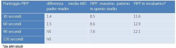Tabella con i dati PIPP confronto fra KMC praticato dalla madre e dal padre