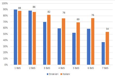 Grafico che compara la copertura per i sette bilanci di salute nei bambini italiani e stranieri