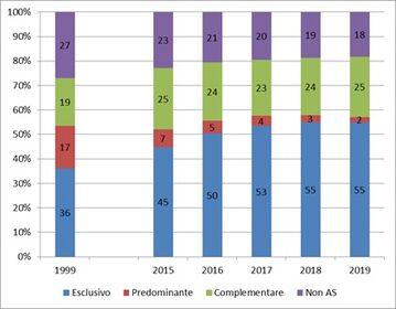 Prevalenza allattamento a 3 mesi (dati 2019 e trend temporale).