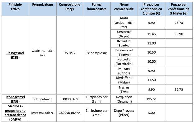 Progestinici - Formulazioni disponibili in Italia