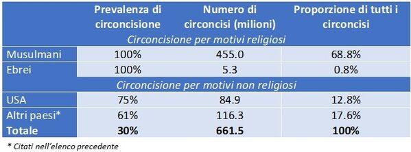 Tabella con prevalenza di circoncisione in base al motivo, numeri assoluti e proporzione sul totale