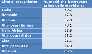 Tabella. Percentuale di madri lavoratrici in base al paese o macroarea di provenienza, 2019.