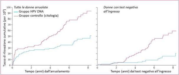 Figura: curve che descrivono l'andamento del tasso di rilevamento delle lesioni dopo test di screening, per metodica usata e risultato del test