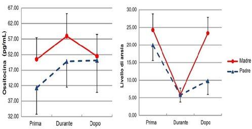 Modifica del livello di ossitocina salivare e di ansi nei genitori prima, durante e dopo una sessione di KMC [2]