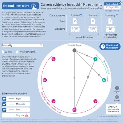 Infografica che schematizza il risultato della network metanalisi sui trattamenti farmacologici per il CoVID-19