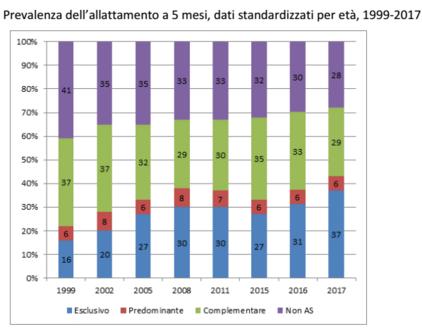 prevalenza allattamento a 5 mesi (dati 2015)