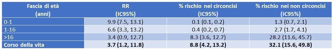 Stima del rischio di IVU per maschi circoncisi e non circoncisi di differenti gruppi di età [2] (cliccare sulla figura per ingrandire)