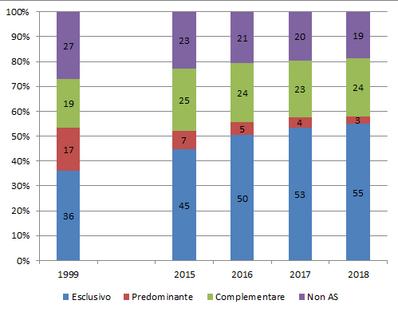 Prevalenza allattamento a 3 mesi (dati 2018 e trend temporale).