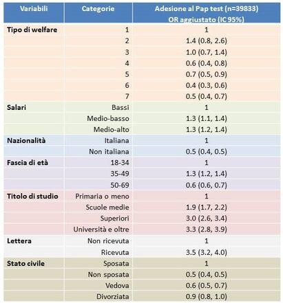 Tabella. Adesione al Pap test in base al modello di welfare regionale, analisi multivariata.