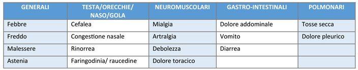 Tabella. Segni e sintomi di malattia (Adattato da IDSA [2])