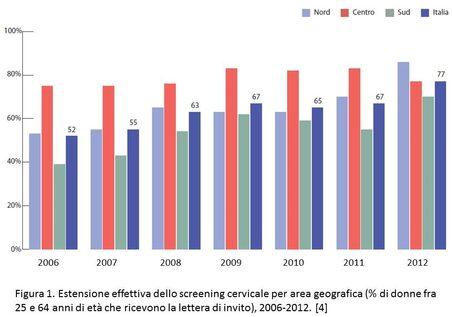Figura 1. Estensione effettiva dello screening cervicale, per area geografica (% di donne fra 25 e 64 anni di età che ricevono la lettera di invito), 2006-2012. [ONS 2014]
