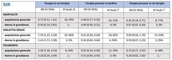 Tabella. Adattato da Muthuri SG et al. [6]. OR= odds risk, IC= intervallo di confidenza, I2= indice di eterogeneità (in grassetto i risultati statisticamente significativi).