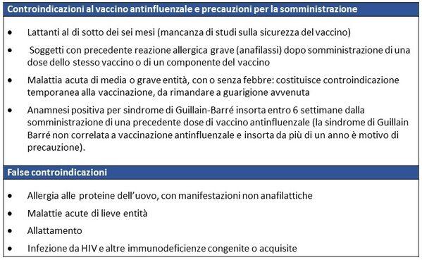 Controindicazioni e precauzioni per l'uso del vaccino antinfluenzale