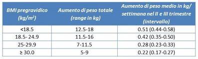 Tabella intervallo di peso consigliato in base al BMI pregravidico