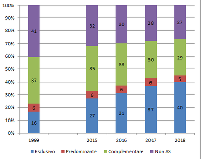 Prevalenza allattamento a 5 mesi (dati 2018 e trend temporale).