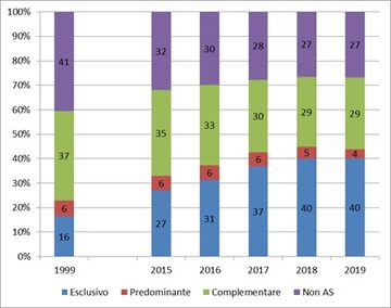 Prevalenza allattamento a 5 mesi (dati 2019 e trend temporale).